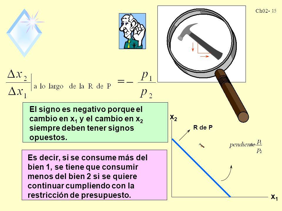 El signo es negativo porque el cambio en x1 y el cambio en x2 siempre deben tener signos opuestos.