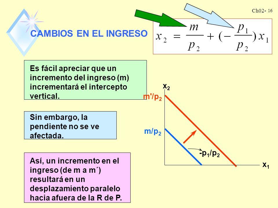 CAMBIOS EN EL INGRESO Es fácil apreciar que un incremento del ingreso (m) incrementará el intercepto vertical.