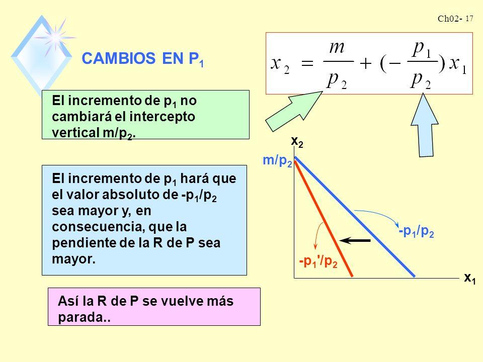 CAMBIOS EN P1 El incremento de p1 no cambiará el intercepto vertical m/p2. x2. x1. m/p2.