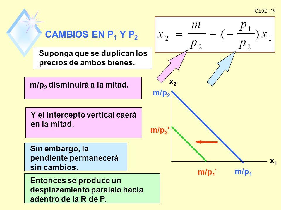 CAMBIOS EN P1 Y P2 Suponga que se duplican los precios de ambos bienes. x2. x1. m/p1. m/p2 disminuirá a la mitad.