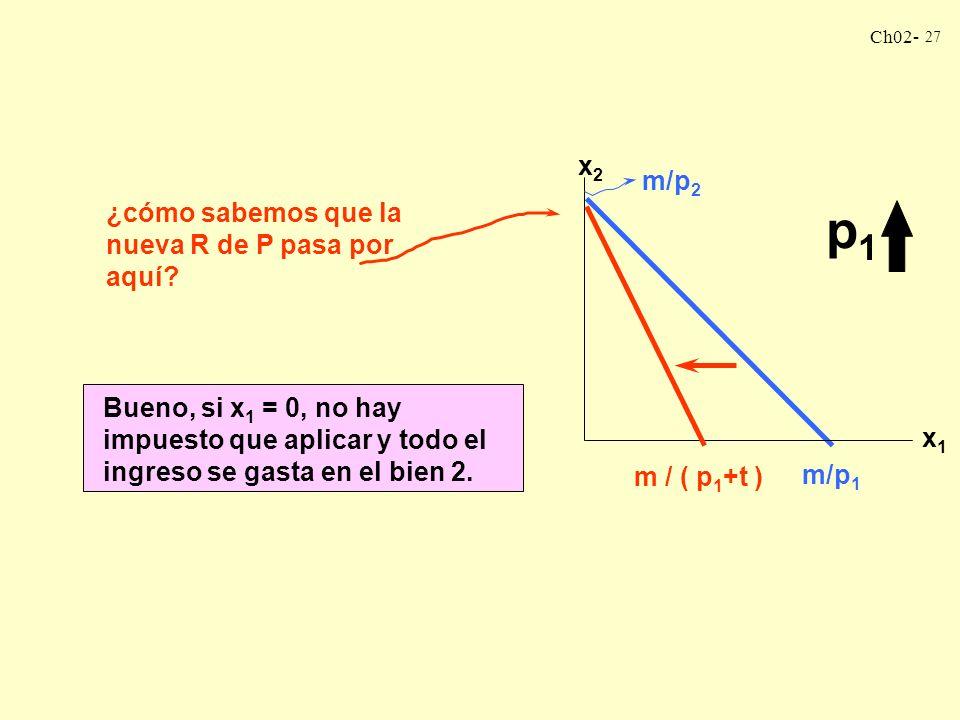 p1 x2 m/p2 ¿cómo sabemos que la nueva R de P pasa por aquí