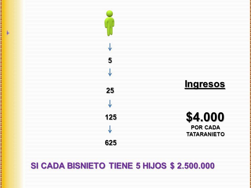 SI CADA BISNIETO TIENE 5 HIJOS $ 2.500.000