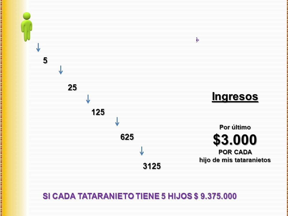 hijo de mis tataranietos SI CADA TATARANIETO TIENE 5 HIJOS $ 9.375.000