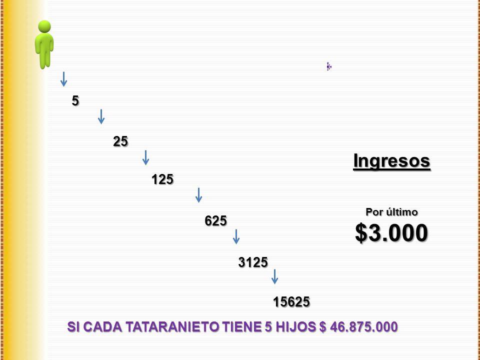 SI CADA TATARANIETO TIENE 5 HIJOS $ 46.875.000