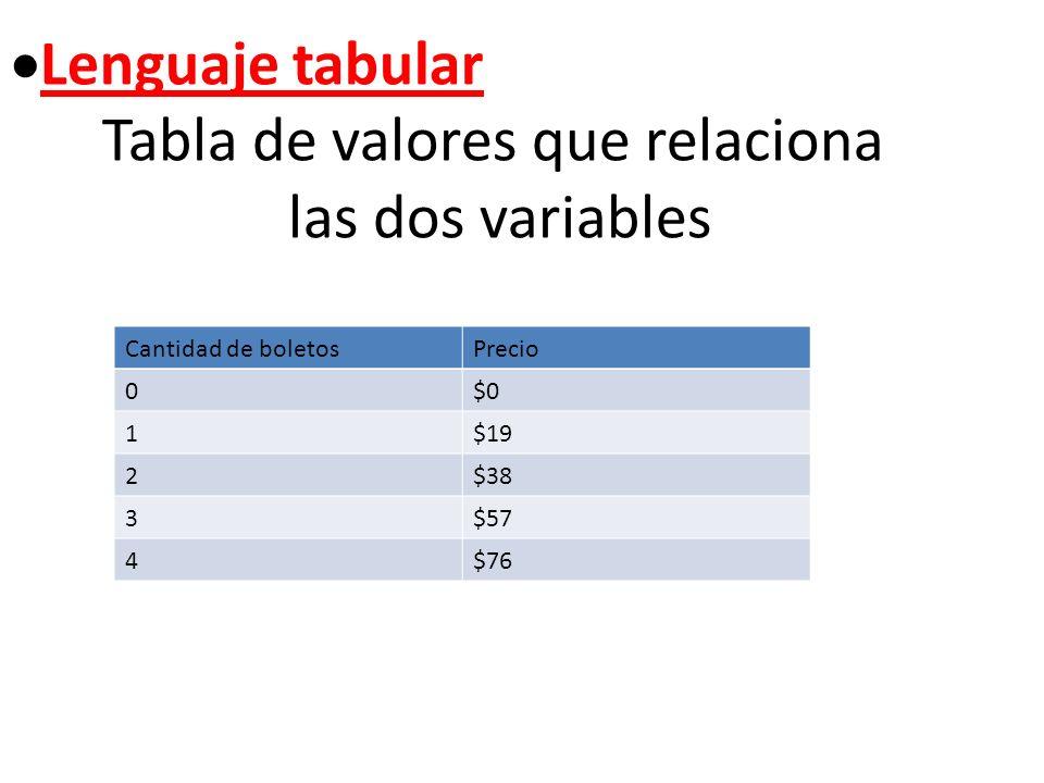 Tabla de valores que relaciona