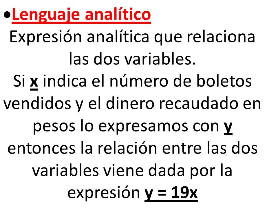 Expresión analítica que relaciona las dos variables.