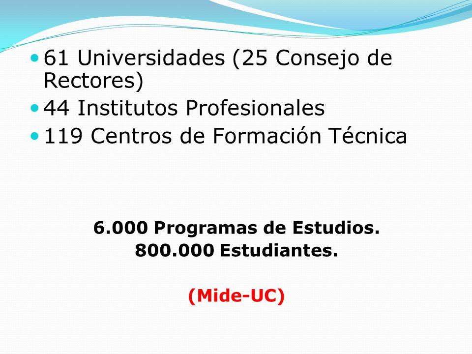 61 Universidades (25 Consejo de Rectores) 44 Institutos Profesionales