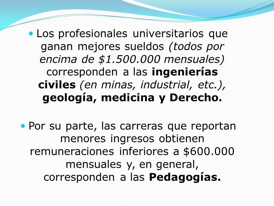 Los profesionales universitarios que ganan mejores sueldos (todos por encima de $1.500.000 mensuales) corresponden a las ingenierías civiles (en minas, industrial, etc.), geología, medicina y Derecho.
