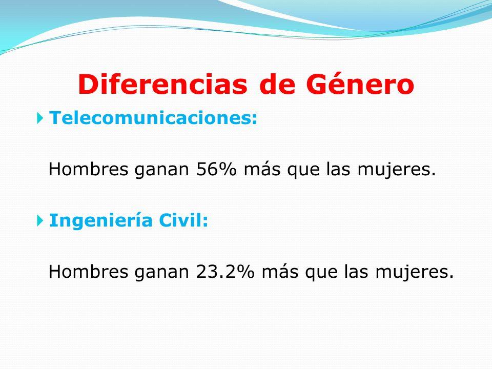 Diferencias de Género Telecomunicaciones: