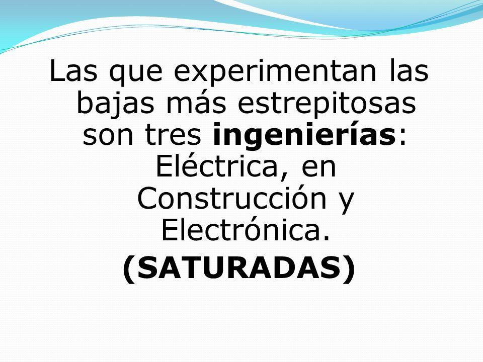 Las que experimentan las bajas más estrepitosas son tres ingenierías: Eléctrica, en Construcción y Electrónica.