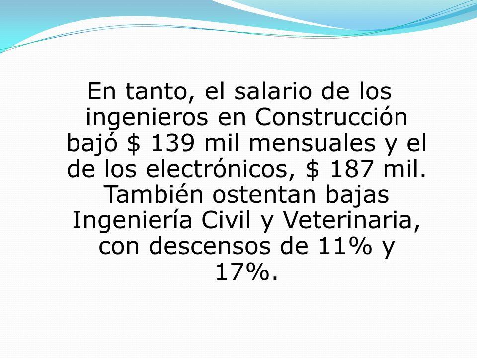 En tanto, el salario de los ingenieros en Construcción bajó $ 139 mil mensuales y el de los electrónicos, $ 187 mil.