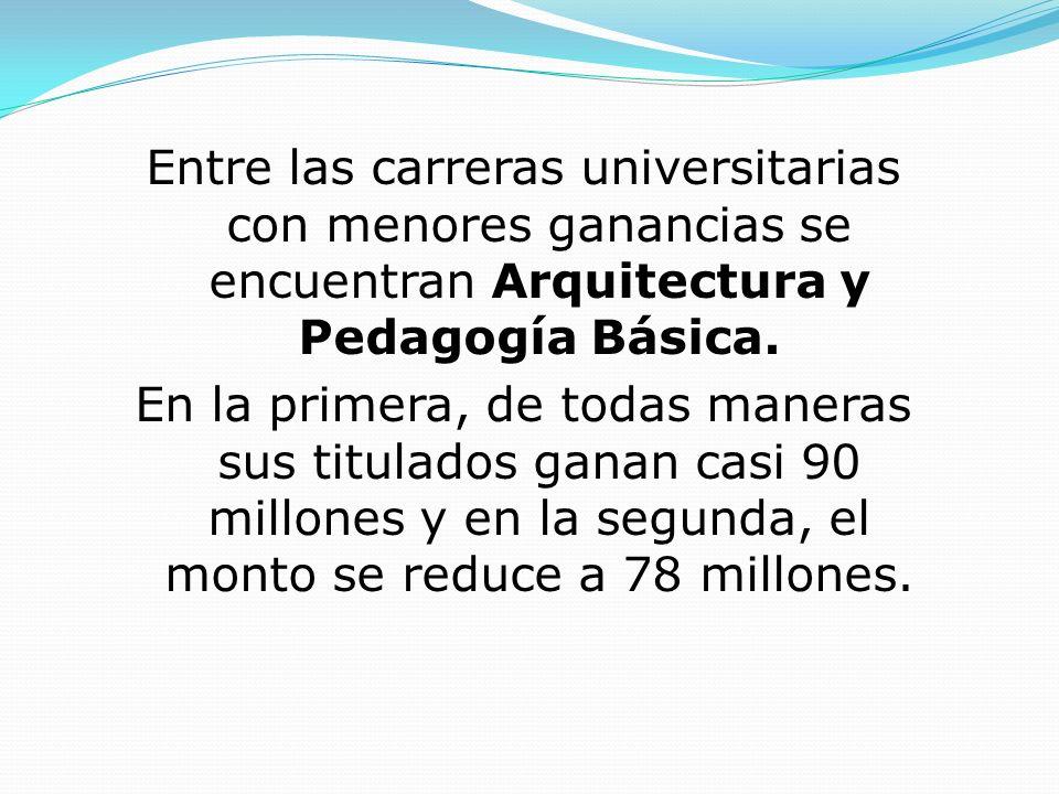 Entre las carreras universitarias con menores ganancias se encuentran Arquitectura y Pedagogía Básica.