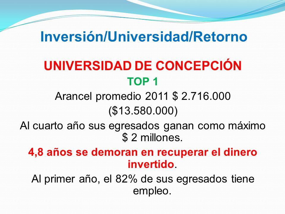 Inversión/Universidad/Retorno