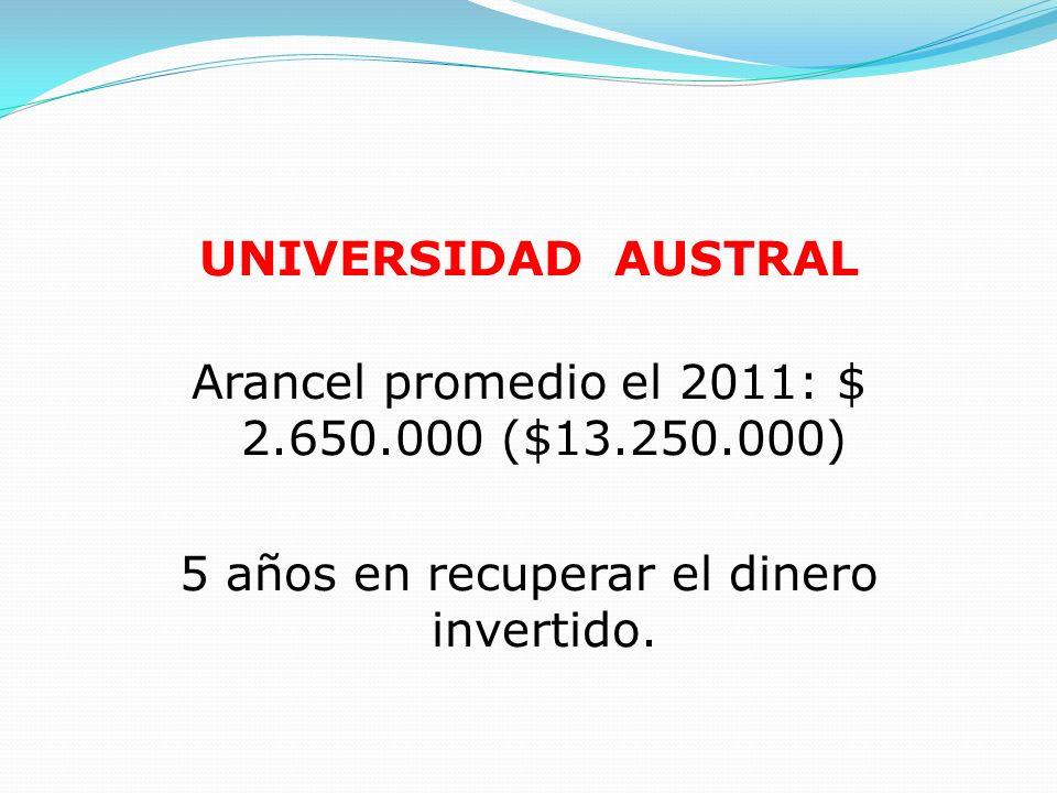 Arancel promedio el 2011: $ 2.650.000 ($13.250.000)