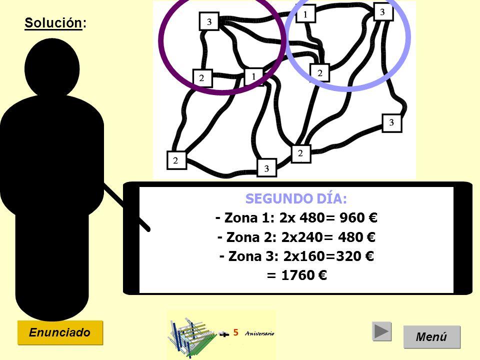 Solución: SEGUNDO DÍA: - Zona 1: 2x 480= 960 € - Zona 2: 2x240= 480 €