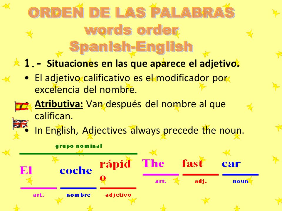 ORDEN DE LAS PALABRAS words order Spanish-English