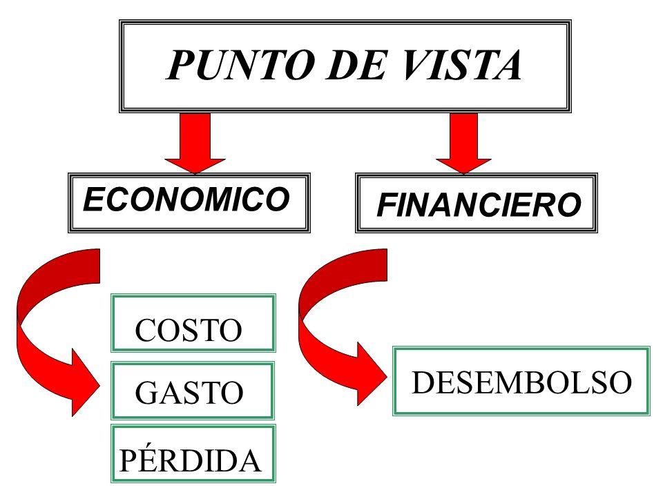 PUNTO DE VISTA ECONOMICO FINANCIERO COSTO DESEMBOLSO GASTO PÉRDIDA