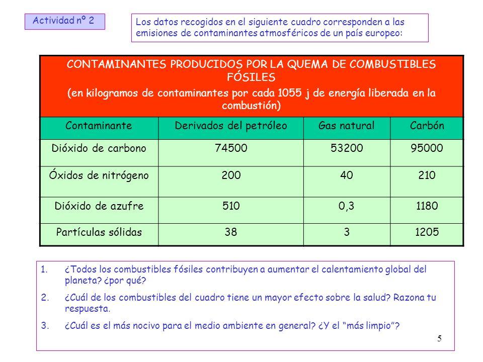 CONTAMINANTES PRODUCIDOS POR LA QUEMA DE COMBUSTIBLES FÓSILES