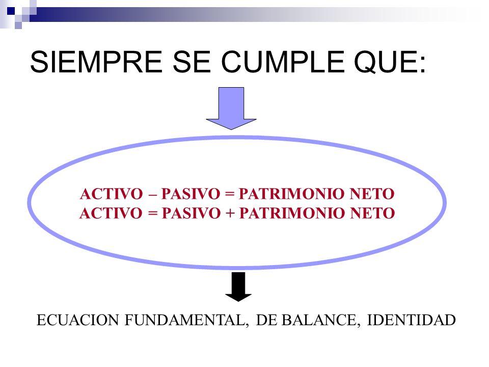 ACTIVO – PASIVO = PATRIMONIO NETO ACTIVO = PASIVO + PATRIMONIO NETO