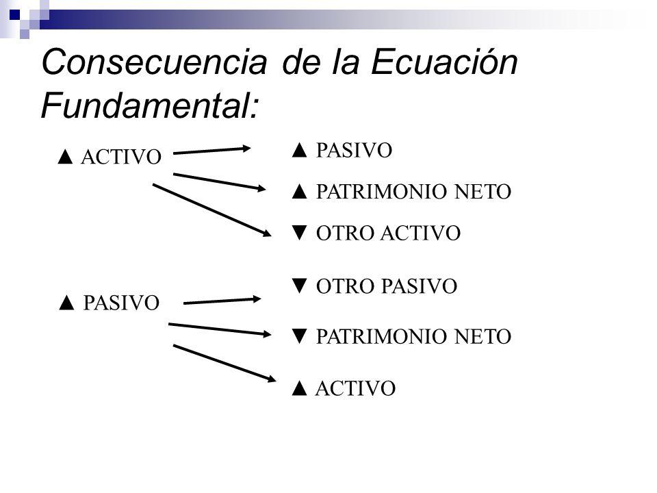 Consecuencia de la Ecuación Fundamental: