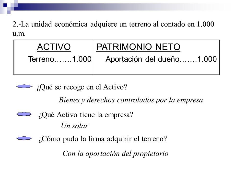 ACTIVO PATRIMONIO NETO