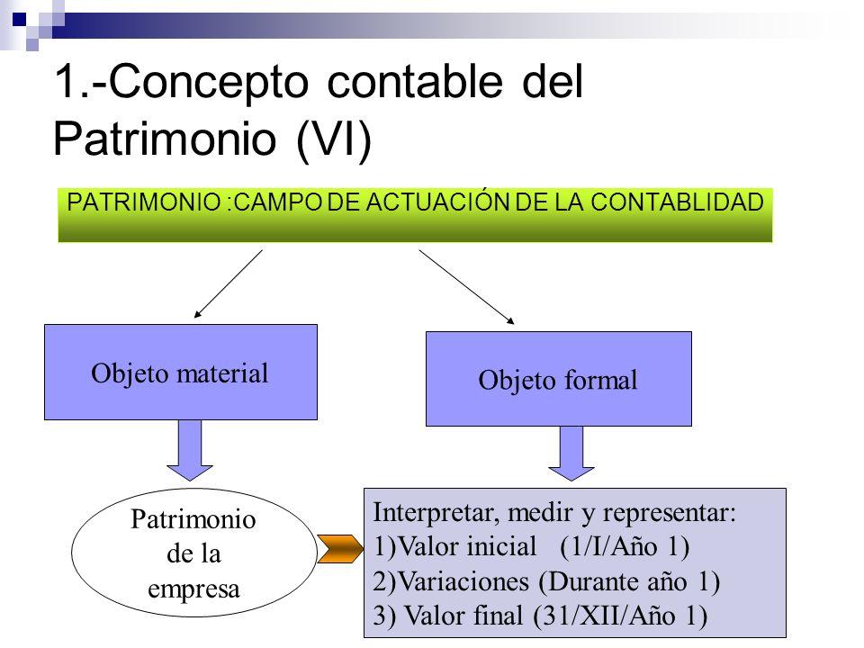 1.-Concepto contable del Patrimonio (VI)