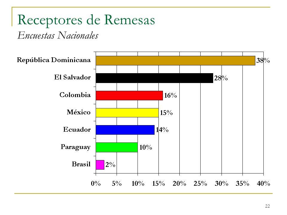 Receptores de Remesas Encuestas Nacionales