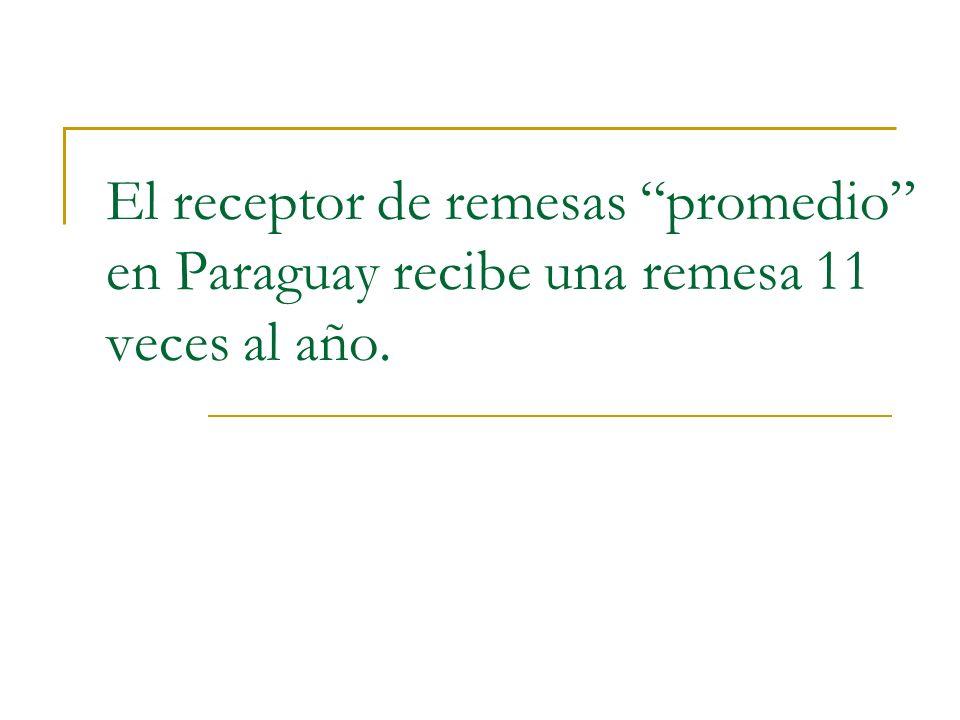 El receptor de remesas promedio en Paraguay recibe una remesa 11 veces al año.