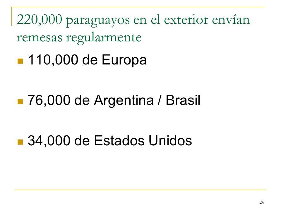 220,000 paraguayos en el exterior envían remesas regularmente
