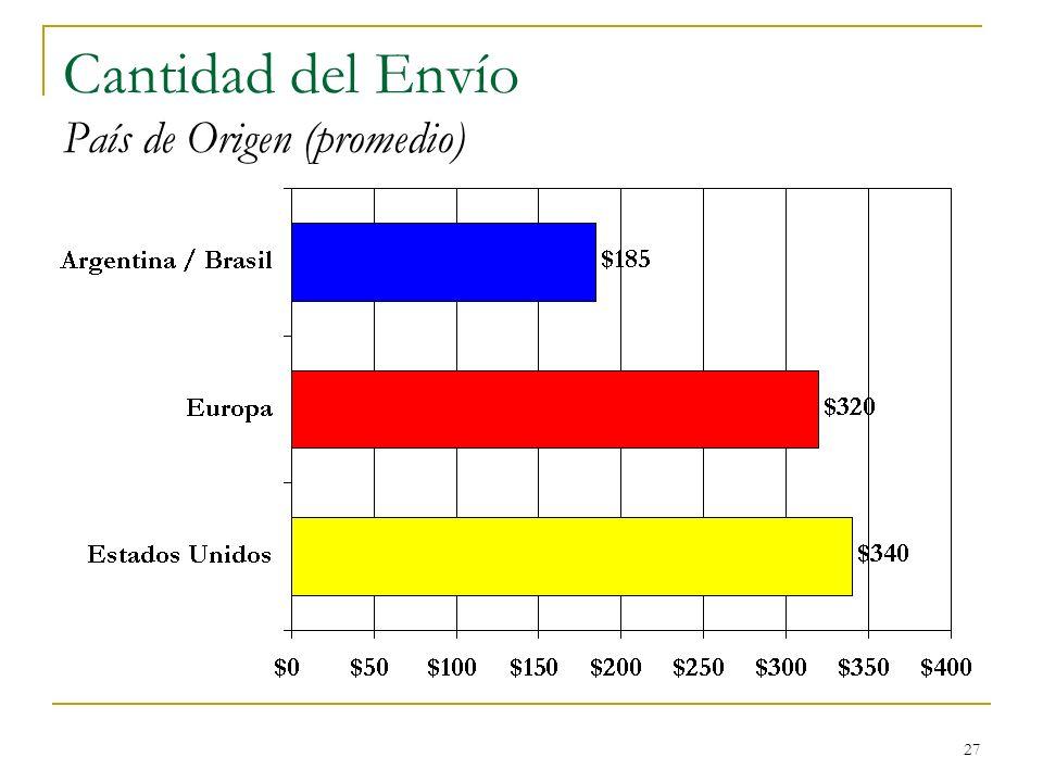 Cantidad del Envío País de Origen (promedio)