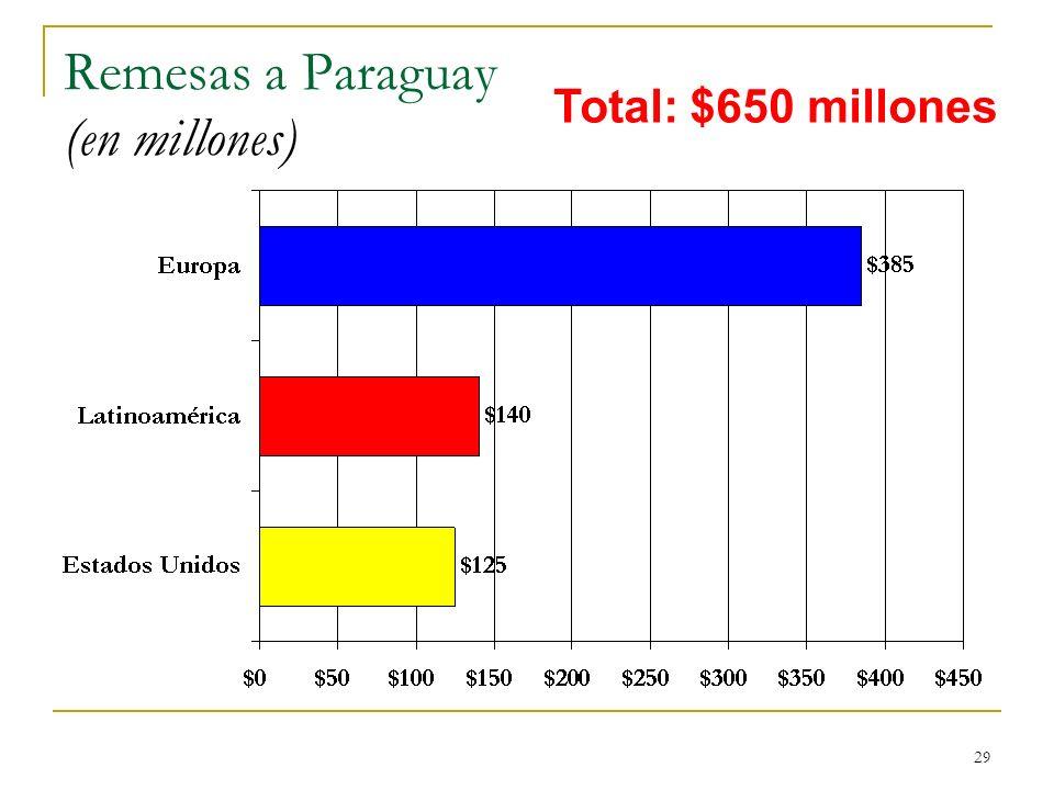 Remesas a Paraguay (en millones)