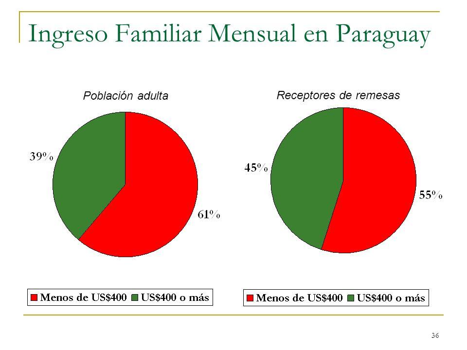 Ingreso Familiar Mensual en Paraguay