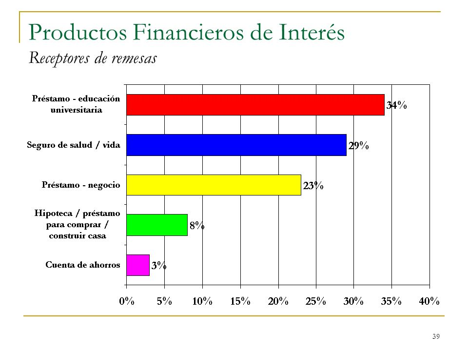 Productos Financieros de Interés Receptores de remesas