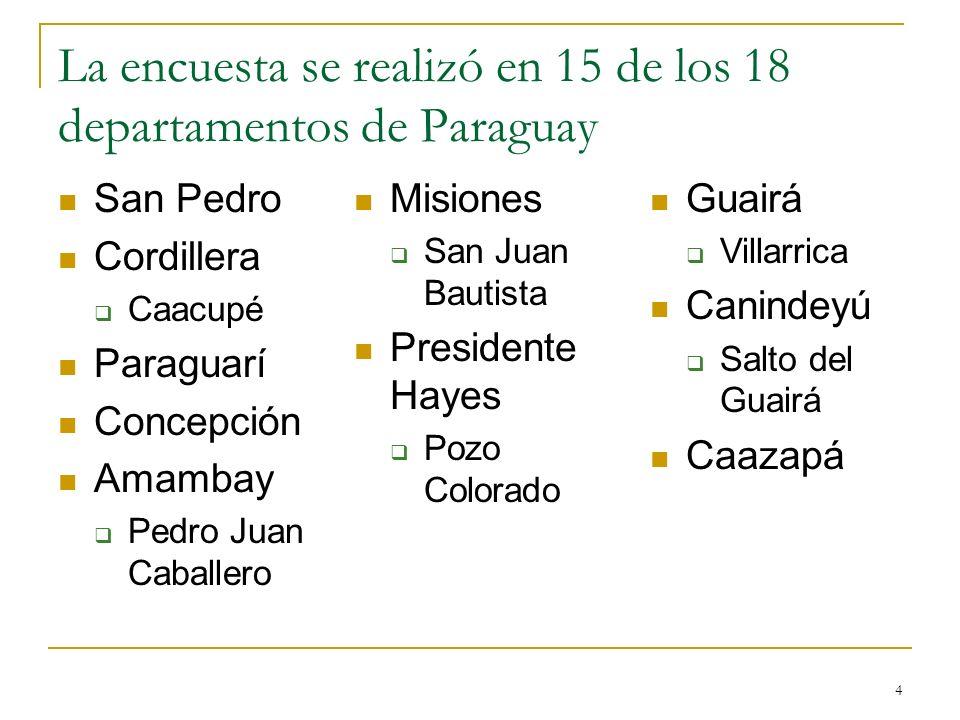 La encuesta se realizó en 15 de los 18 departamentos de Paraguay