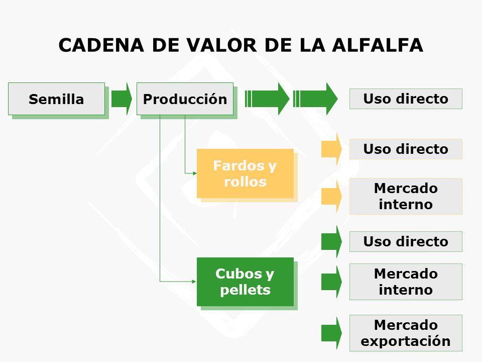 CADENA DE VALOR DE LA ALFALFA