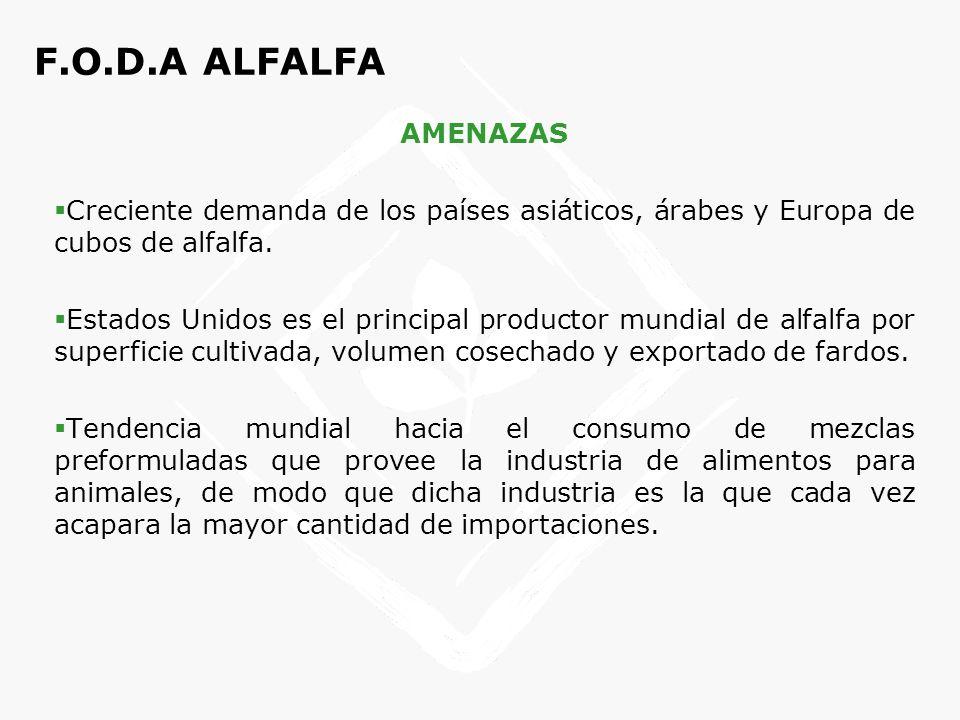 F.O.D.A ALFALFA AMENAZAS. Creciente demanda de los países asiáticos, árabes y Europa de cubos de alfalfa.