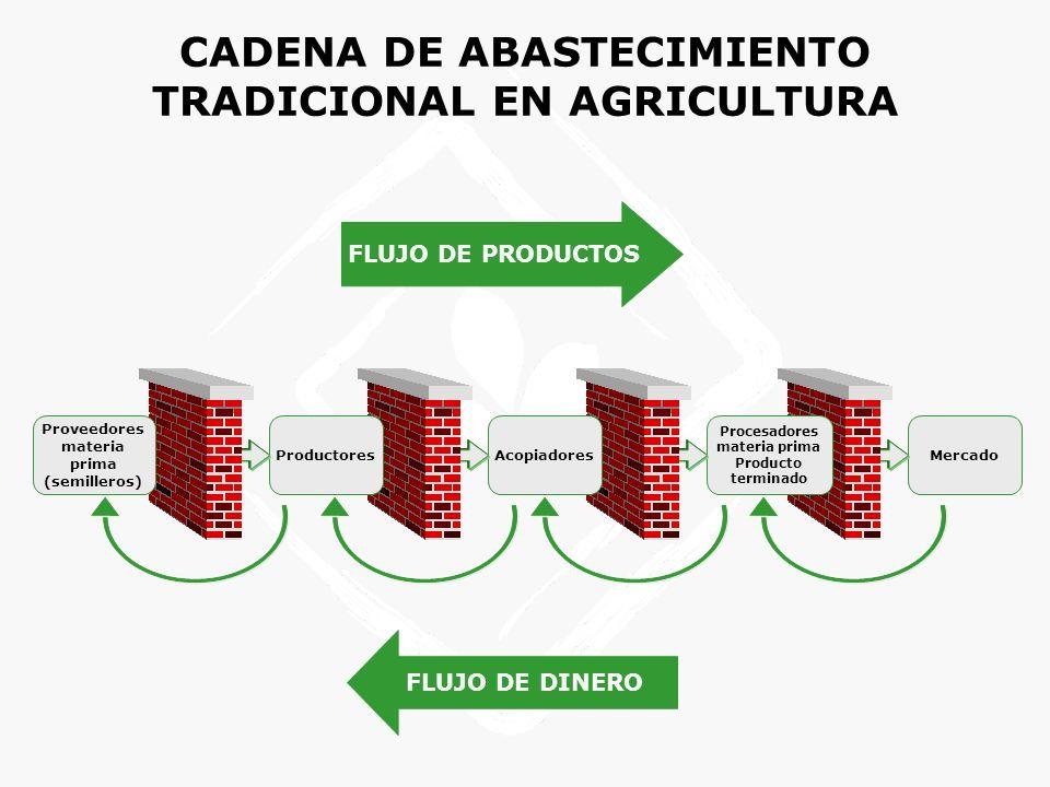 CADENA DE ABASTECIMIENTO TRADICIONAL EN AGRICULTURA