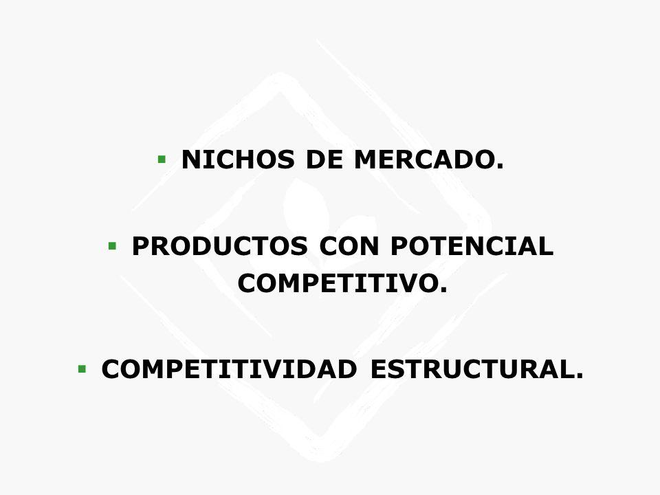 PRODUCTOS CON POTENCIAL COMPETITIVO. COMPETITIVIDAD ESTRUCTURAL.