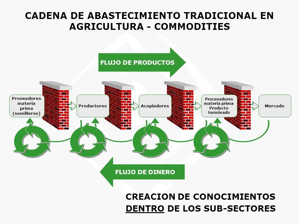 CADENA DE ABASTECIMIENTO TRADICIONAL EN AGRICULTURA - COMMODITIES