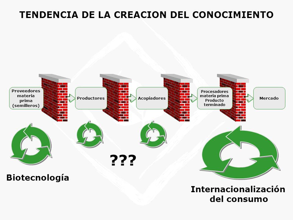 TENDENCIA DE LA CREACION DEL CONOCIMIENTO