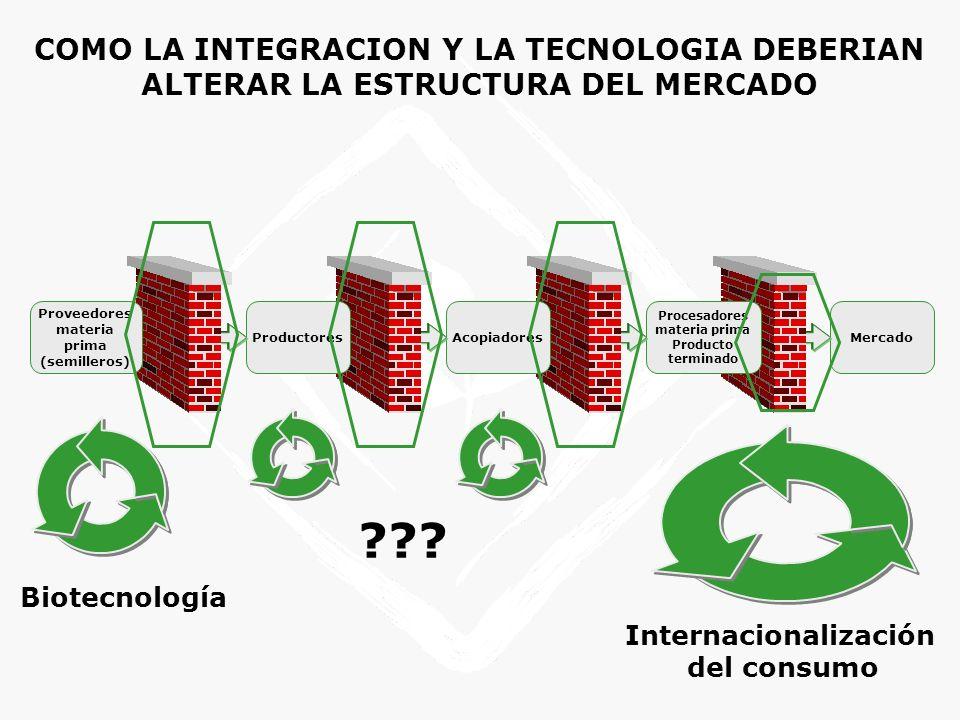 Proveedores materia prima Internacionalización
