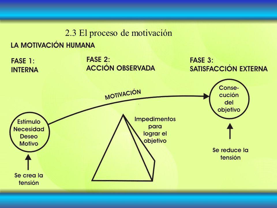 2.3 El proceso de motivación