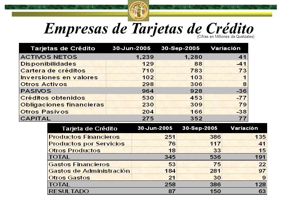 Empresas de Tarjetas de Crédito