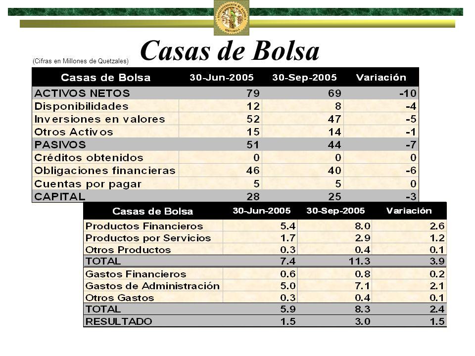Casas de Bolsa (Cifras en Millones de Quetzales)
