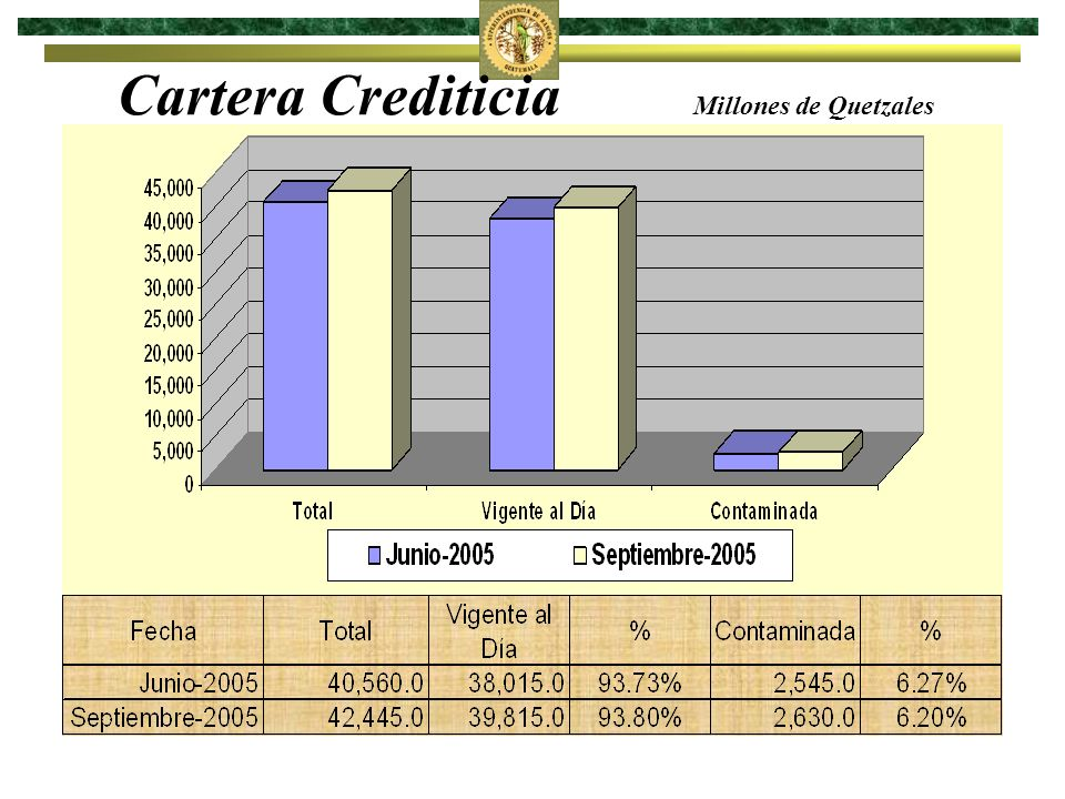 Cartera Crediticia Millones de Quetzales