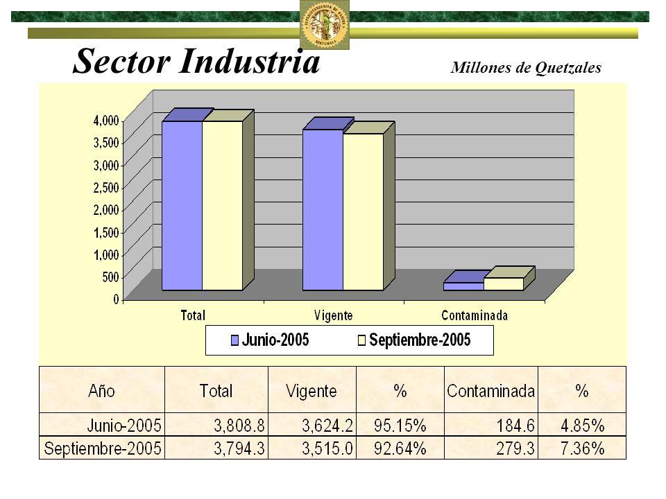 Sector Industria Millones de Quetzales