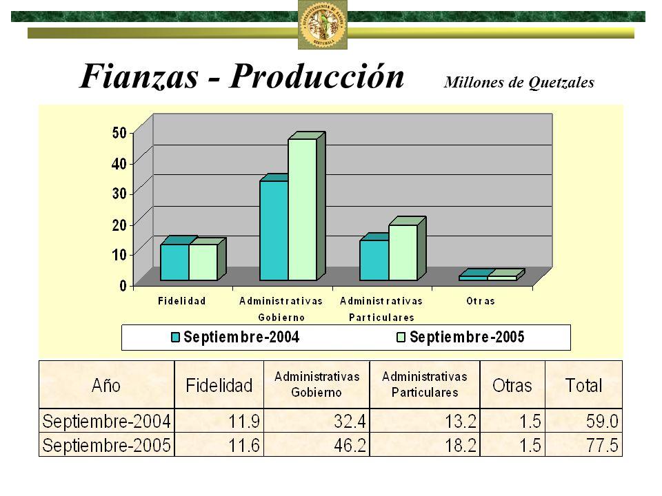 Fianzas - Producción Millones de Quetzales