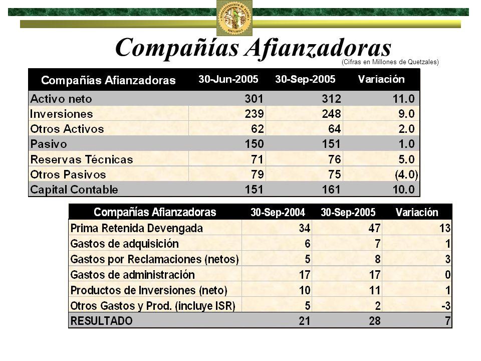 Compañías Afianzadoras