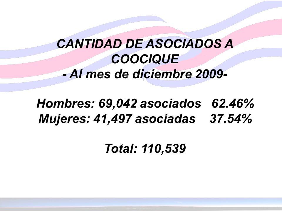 CANTIDAD DE ASOCIADOS A COOCIQUE