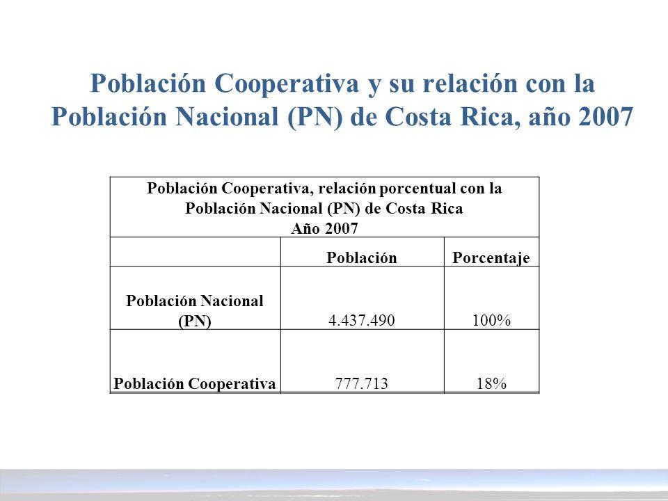 Población Nacional (PN) Población Cooperativa